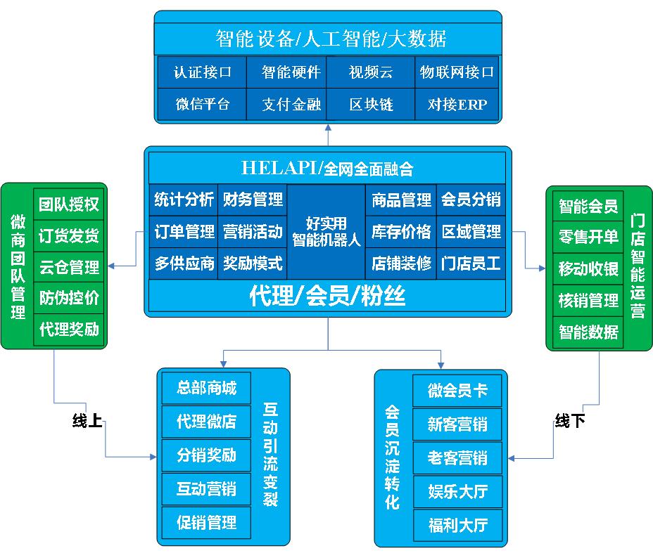 微商代理系统,微商管理系统, 微商系统开发